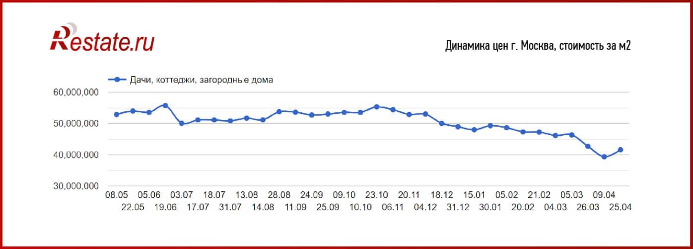 Графика Reatate.ru