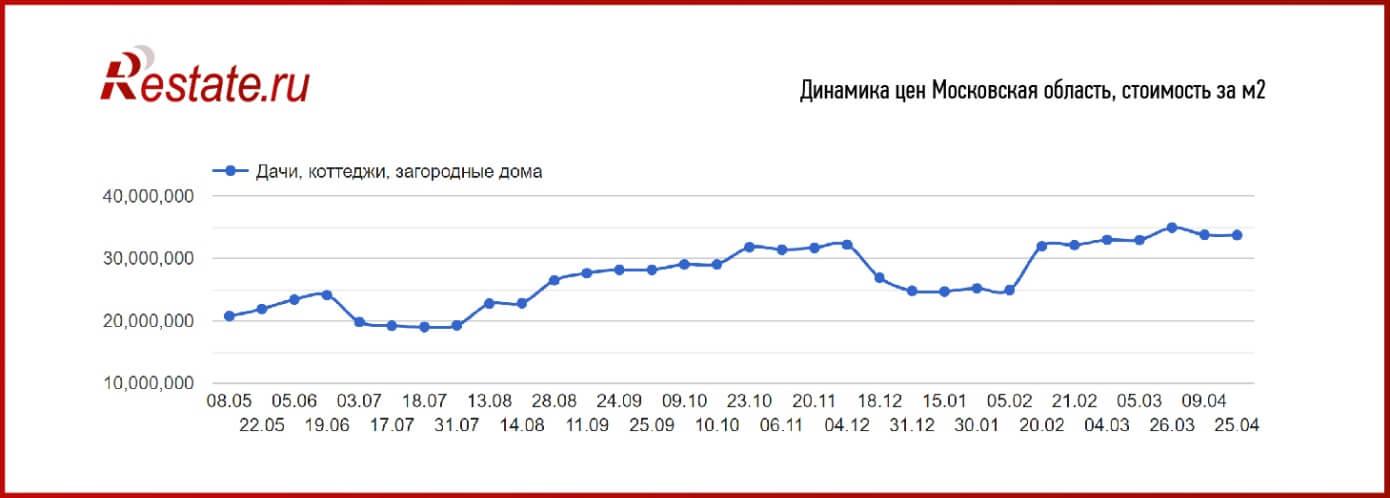 Графика Restate.ru