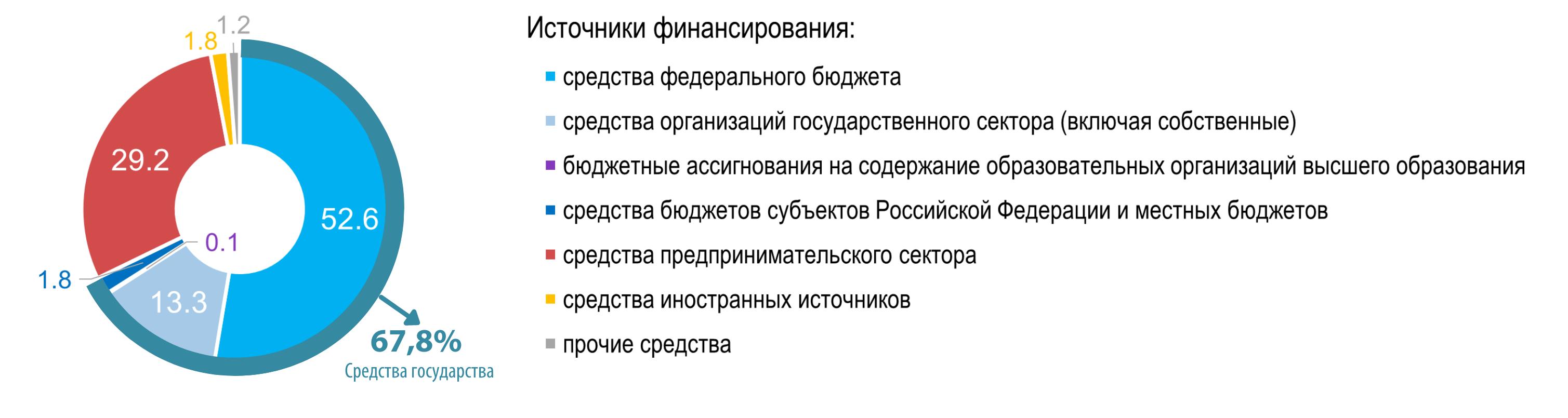 График ВШЭ
