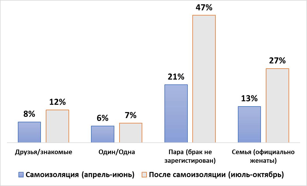 Графика ЦИАН