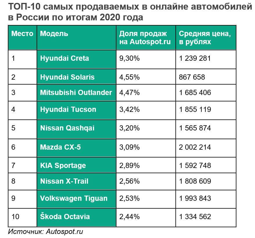 Графика Autospot.ru