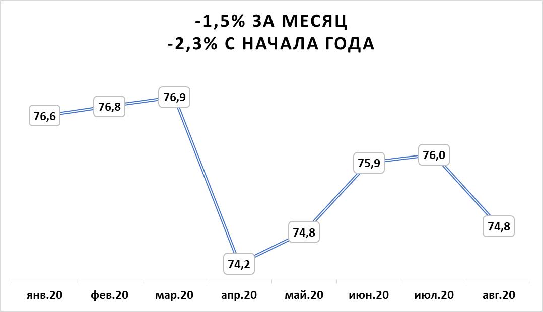 Аналитика ЦИАН